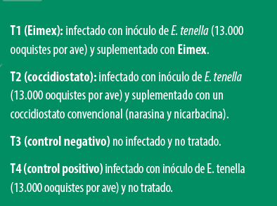 alternativas naturales frente a la coccidiosis