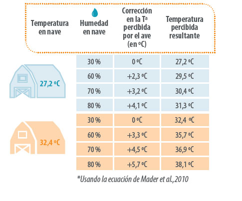 calor en naves avícolas