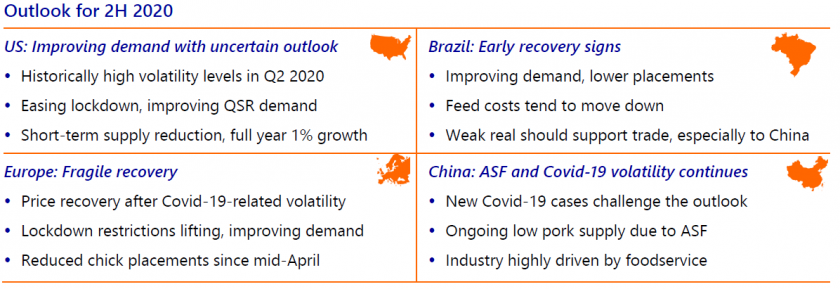Poultry Quarterly Q3 2020 Fragile Recovery After Covid 19 Storm